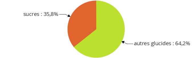Panais, cuit : analyse nutritionnelle complète