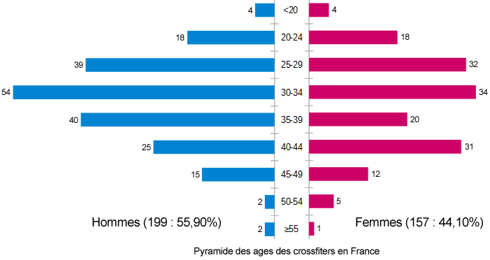 Pyramide des ages des pratiquants du CrossFit en France en 2018